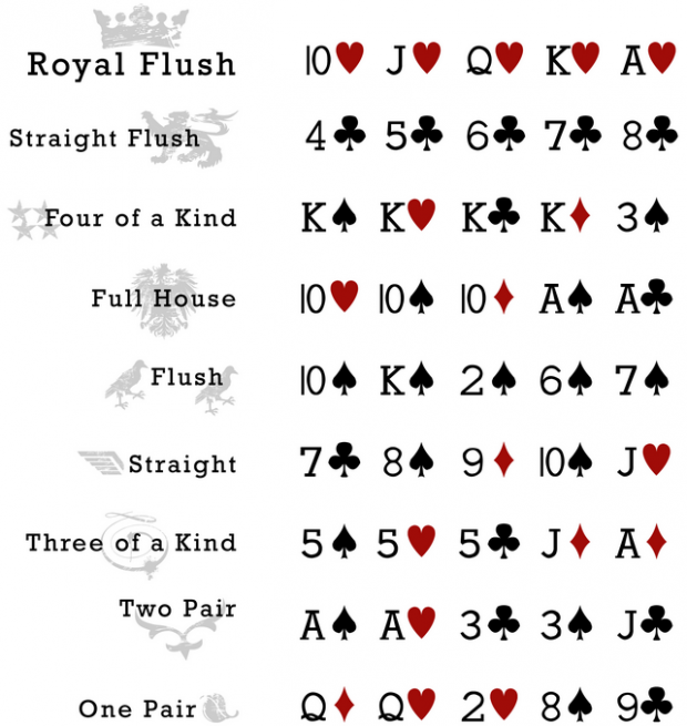texas holdem poker ranknings tabell