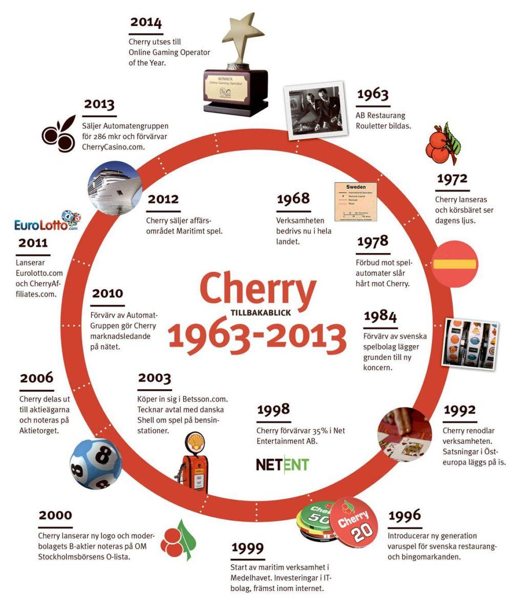 Cherry-1963-2013