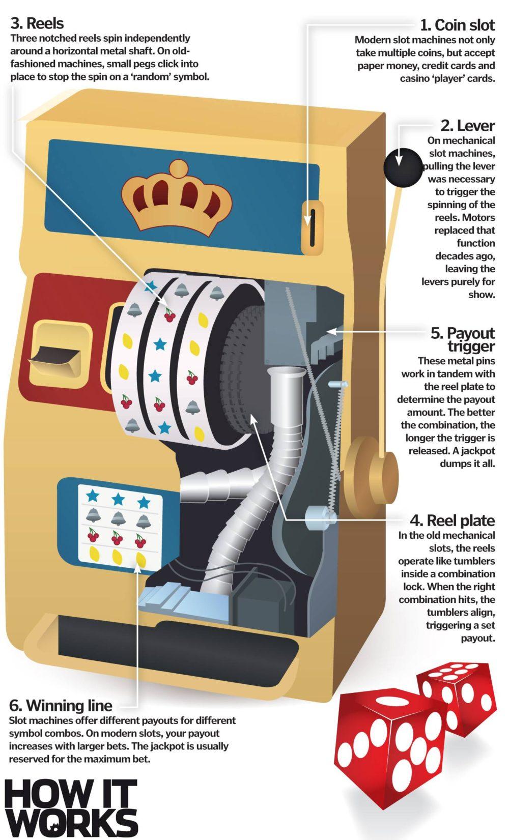 Hur spelautomater fungerar - Fakta om Casino Slots