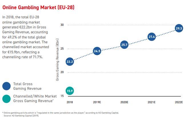onlinegambling market eu 2018