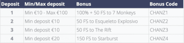 Chanz bonuskoder